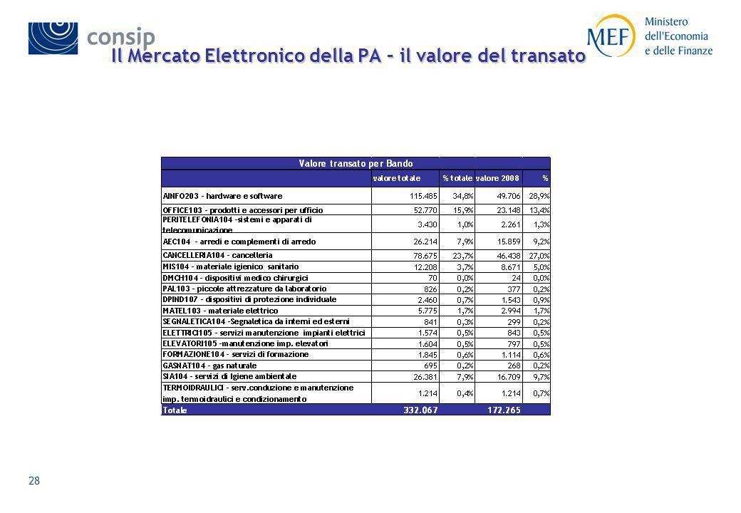 27 Il volume daffari: Transazioni (valore e numero ) + 125% + 106%