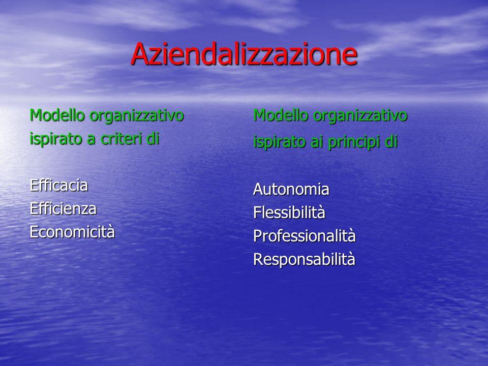 Aziendalizzazione Modello organizzativo ispirato a criteri di EfficaciaEfficienzaEconomicità Modello organizzativo ispirato ai principi di AutonomiaFlessibilitàProfessionalitàResponsabilità