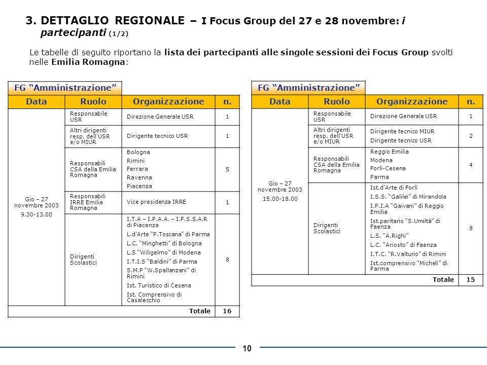 10 Le tabelle di seguito riportano la lista dei partecipanti alle singole sessioni dei Focus Group svolti nelle Emilia Romagna: 3.