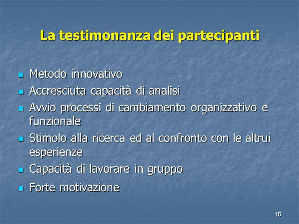 14 Formazione-intervento: obiettivi apprendimento delle persone apprendimento delle organizzazioni cambiamento in parallelo allapprendimento Marchio r