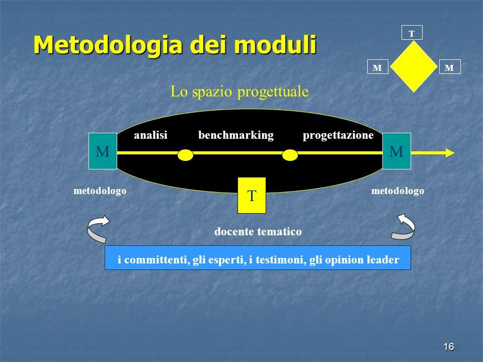 15 La testimonanza dei partecipanti Metodo innovativo Metodo innovativo Accresciuta capacità di analisi Accresciuta capacità di analisi Avvio processi