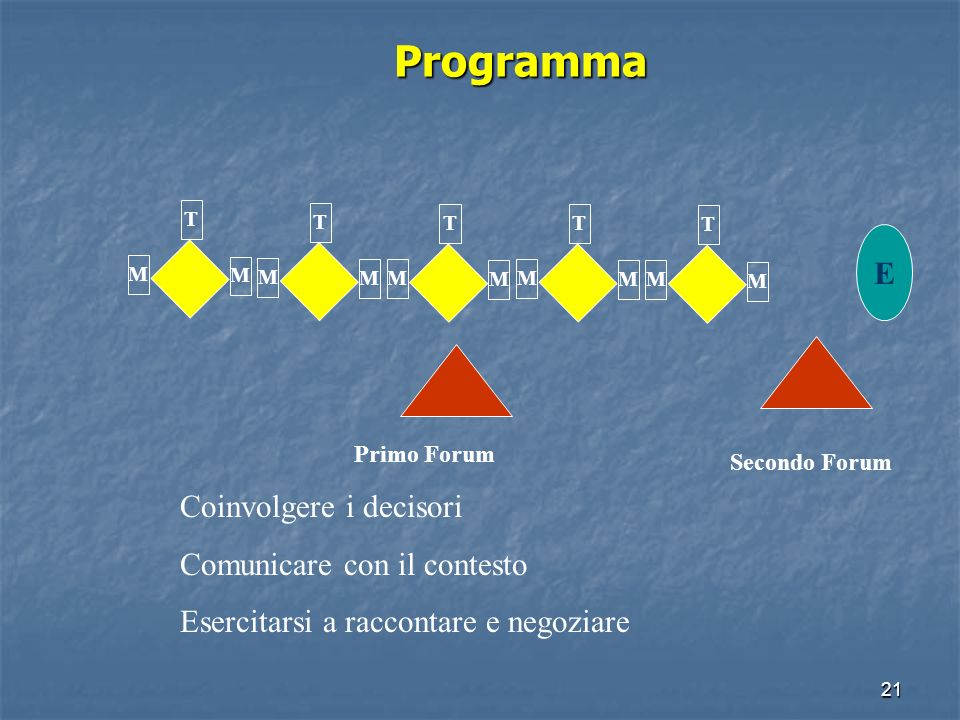 20 Articolazione del programma 1 2 3 4 5 T M M T M M T M M T M M T M M 1.Ruolo dellURP 2.Piano di comunicazione 3.Strumenti di comunicazione 4.Organiz