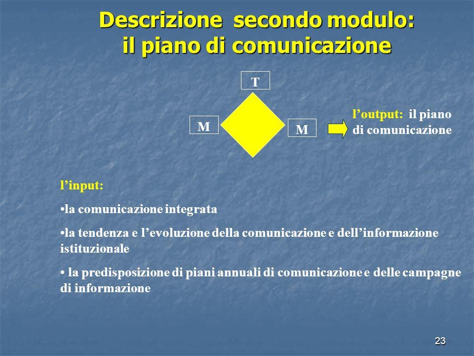 22 Descrizione primo modulo: il ruolo T M M gli input: la metodologia della formazione-intervento il ruolo del responsabile URP, i regolamenti organiz
