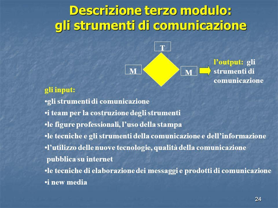 23 Descrizione secondo modulo: il piano di comunicazione T M M linput: la comunicazione integrata la tendenza e levoluzione della comunicazione e dellinformazione istituzionale la predisposizione di piani annuali di comunicazione e delle campagne di informazione loutput: il piano di comunicazione