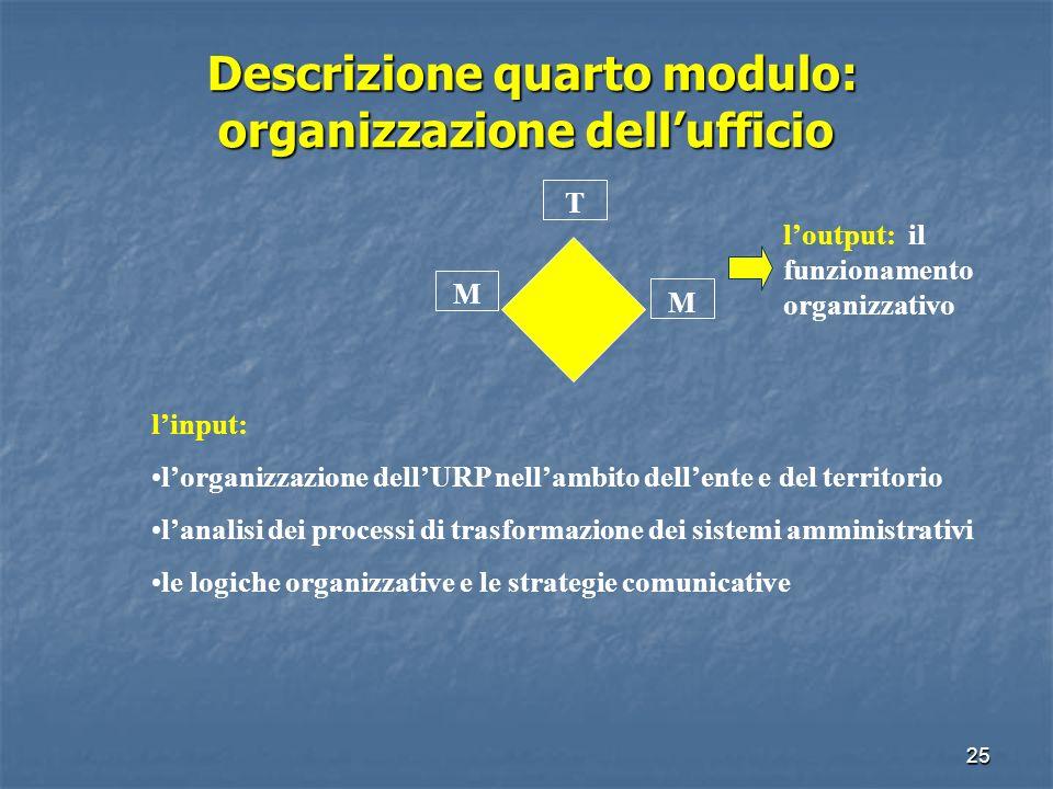 24 Descrizione terzo modulo: gli strumenti di comunicazione T M M gli input: gli strumenti di comunicazione i team per la costruzione degli strumenti