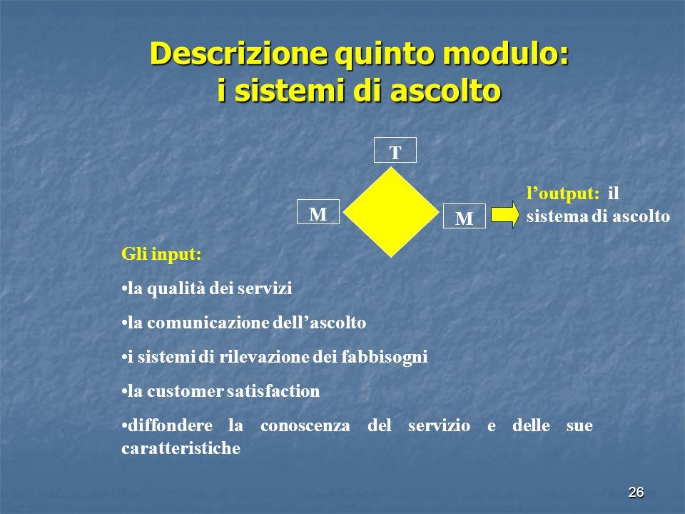 25 Descrizione quarto modulo: organizzazione dellufficio Descrizione quarto modulo: organizzazione dellufficio T M M linput: lorganizzazione dellURP n