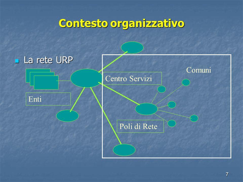 7 Contesto organizzativo La rete URP La rete URP Centro Servizi Poli di Rete Comuni Enti