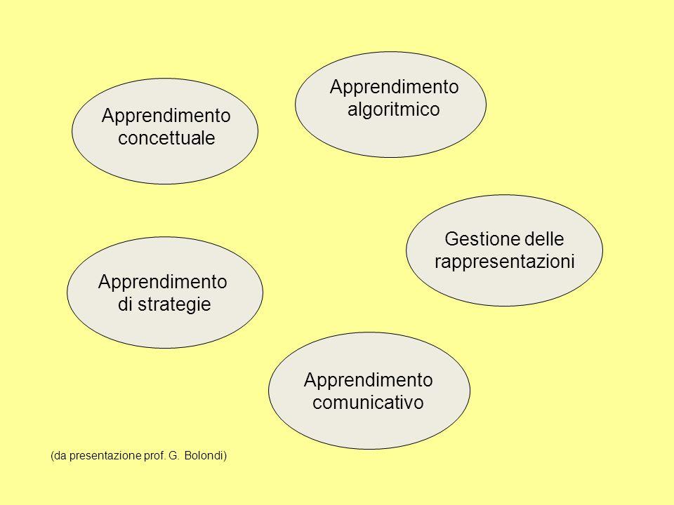 Gestione delle rappresentazioni Apprendimento di strategie Apprendimento comunicativo Apprendimento concettuale Apprendimento algoritmico (da presentazione prof.