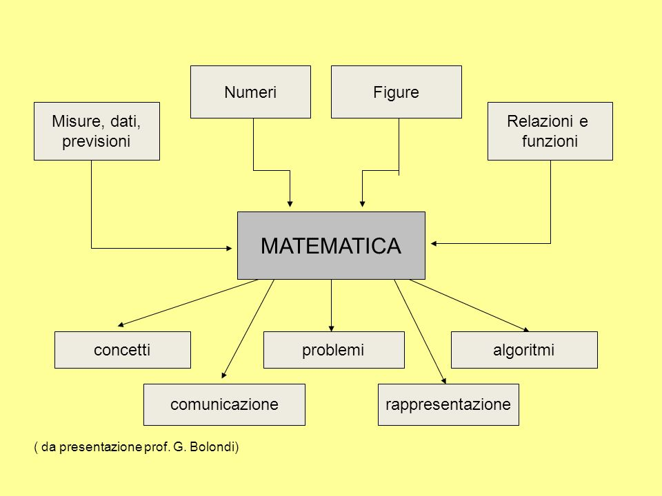 NumeriFigure Relazioni e funzioni Misure, dati, previsioni MATEMATICA concettiproblemialgoritmi comunicazionerappresentazione ( da presentazione prof.
