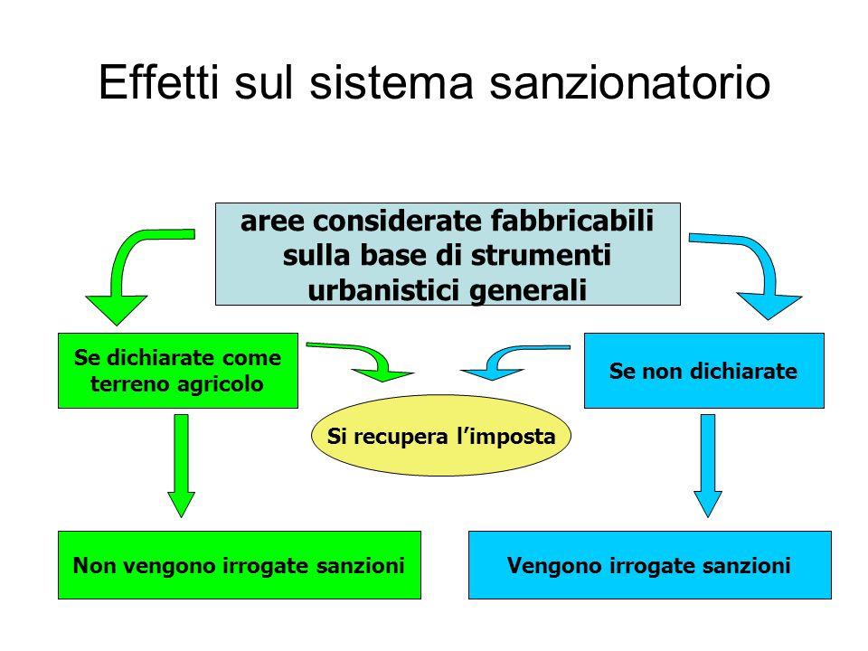Effetti sul sistema sanzionatorio aree considerate fabbricabili sulla base di strumenti urbanistici generali Se dichiarate come terreno agricolo Non v