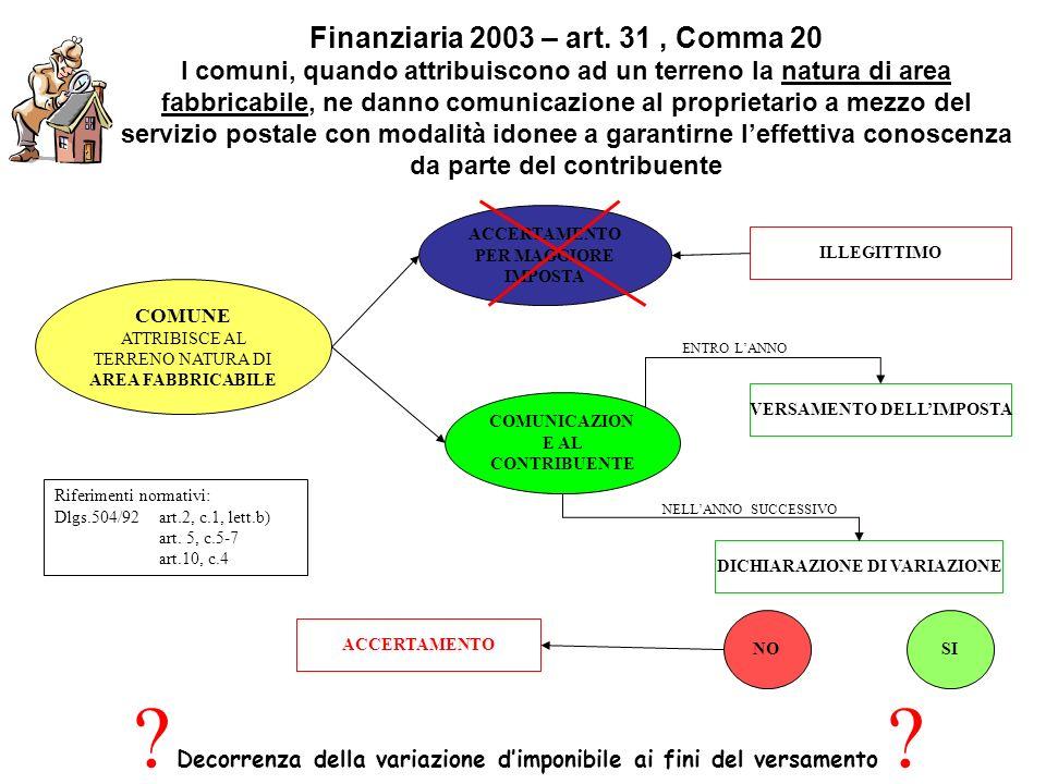Finanziaria 2003 – art. 31, Comma 20 I comuni, quando attribuiscono ad un terreno la natura di area fabbricabile, ne danno comunicazione al proprietar