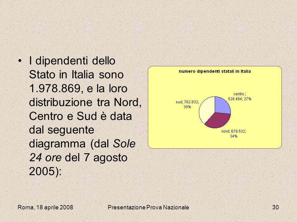 Roma, 18 aprile 2008Presentazione Prova Nazionale30 I dipendenti dello Stato in Italia sono 1.978.869, e la loro distribuzione tra Nord, Centro e Sud