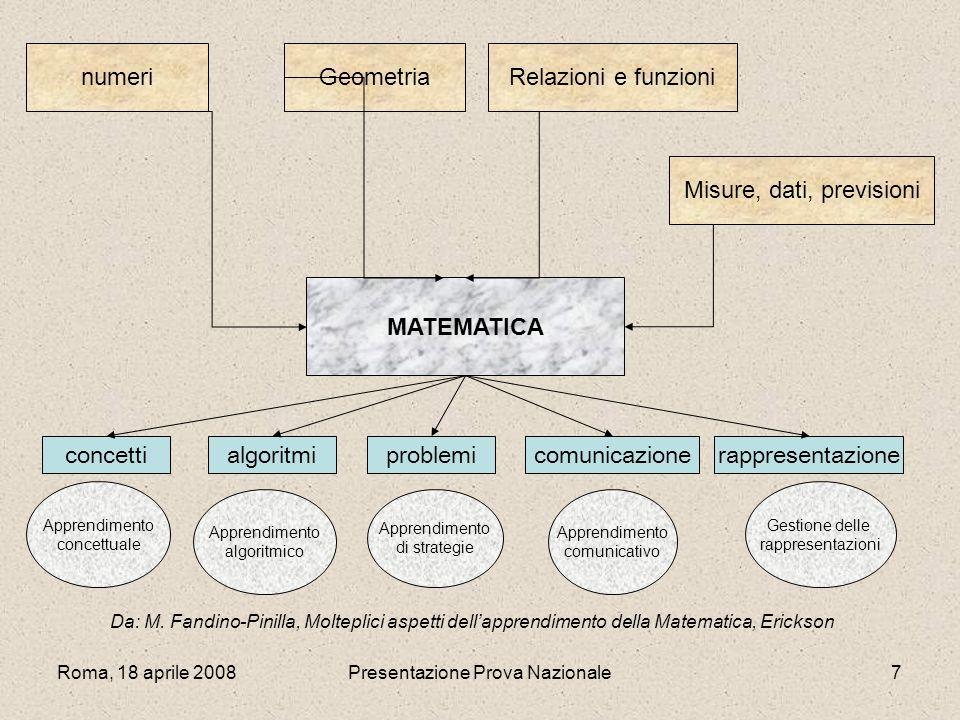 Roma, 18 aprile 2008Presentazione Prova Nazionale7 numeriGeometriaRelazioni e funzioni Misure, dati, previsioni MATEMATICA concettialgoritmiproblemico