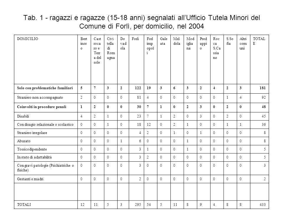 Tab. 1 - ragazzi e ragazze (15-18 anni) segnalati allUfficio Tutela Minori del Comune di Forlì, per domicilio, nel 2004 DOMICILIOBert inor o Cast roca