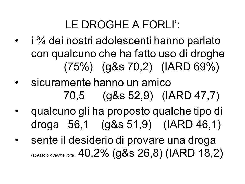 LE DROGHE A FORLI: i ¾ dei nostri adolescenti hanno parlato con qualcuno che ha fatto uso di droghe (75%) (g&s 70,2) (IARD 69%) sicuramente hanno un a