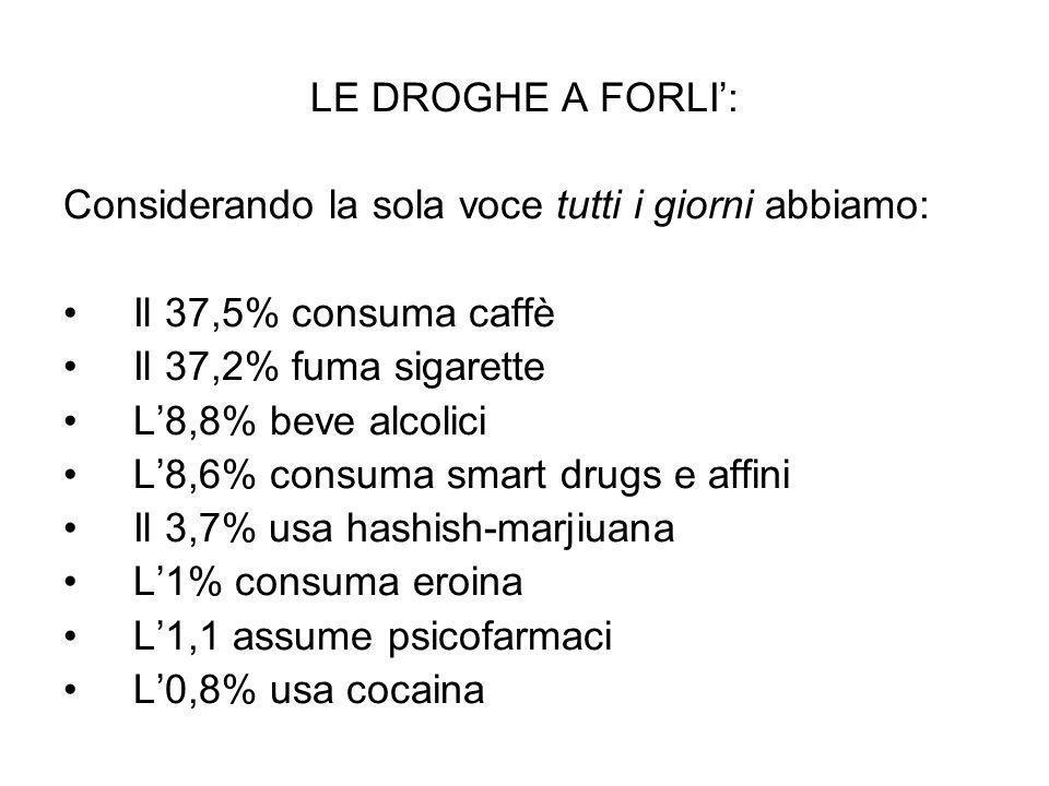 LE DROGHE A FORLI: Considerando la sola voce tutti i giorni abbiamo: Il 37,5% consuma caffè Il 37,2% fuma sigarette L8,8% beve alcolici L8,6% consuma