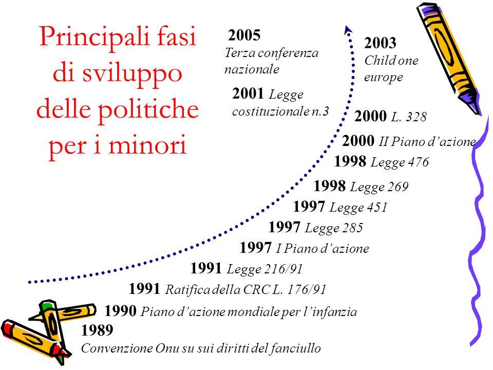 Principali fasi di sviluppo delle politiche per i minori 1989 Convenzione Onu su sui diritti del fanciullo 1990 Piano dazione mondiale per linfanzia 1991 Ratifica della CRC L.