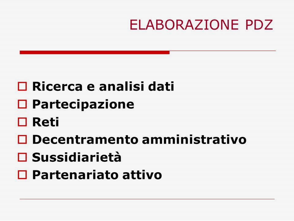 ELABORAZIONE PDZ Ricerca e analisi dati Partecipazione Reti Decentramento amministrativo Sussidiarietà Partenariato attivo