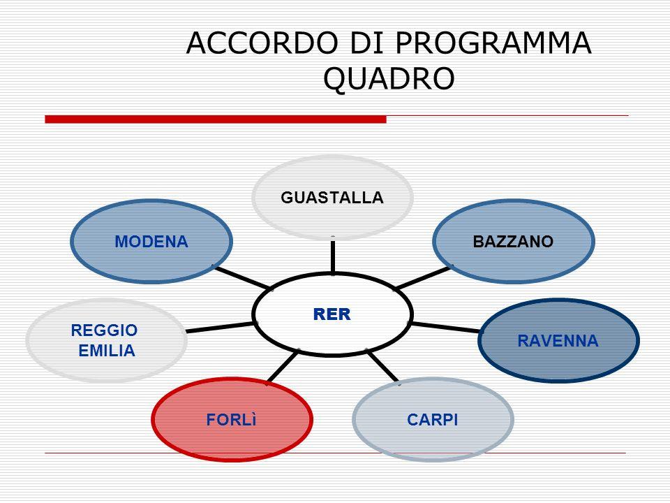 ACCORDO DI PROGRAMMA QUADRO RER GUASTALLABAZZANORAVENNACARPIFORLì REGGIO EMILIA MODENA