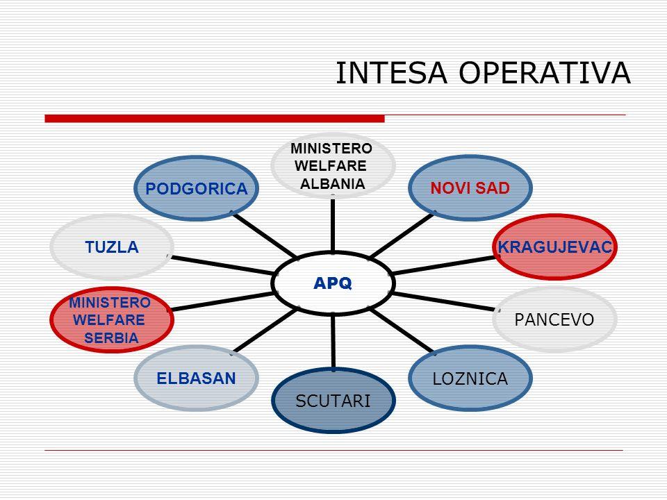 INTESA OPERATIVA APQ MINISTERO WELFARE ALBANIA NOVI SADKRAGUJEVAC PANCEVOLOZNICASCUTARI ELBASAN MINISTERO WELFARE SERBIA TUZLAPODGORICA