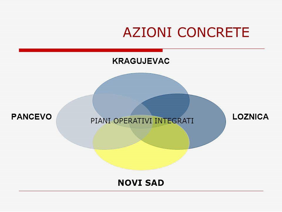 AZIONI CONCRETE KRAGUJEVAC LOZNICA NOVI SAD PANCEVO PIANI OPERATIVI INTEGRATI