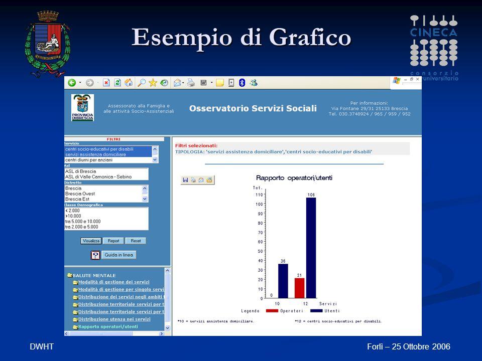 DWHTForlì – 25 Ottobre 2006 Esempio di Grafico