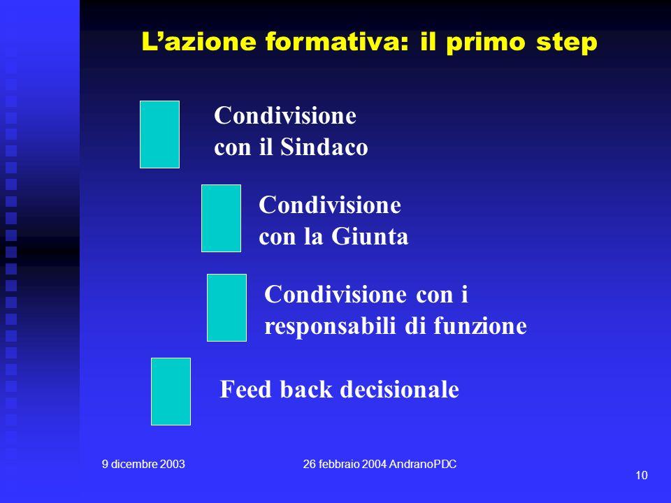 9 dicembre 200326 febbraio 2004 AndranoPDC 10 Lazione formativa: il primo step Condivisione con il Sindaco Condivisione con la Giunta Condivisione con i responsabili di funzione Feed back decisionale