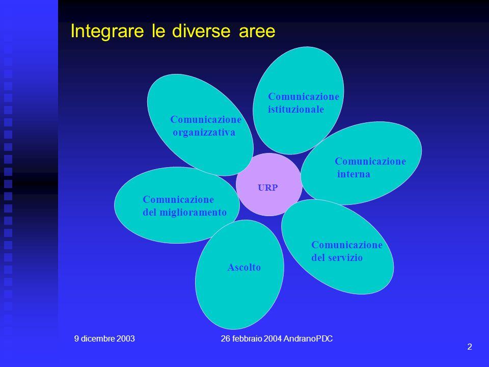 9 dicembre 200326 febbraio 2004 AndranoPDC 2 Integrare le diverse aree Comunicazione istituzionale Comunicazione interna Comunicazione del servizio As