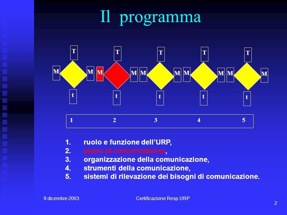 9 dicembre 2003Certificazione Resp.URP 2 Il programma 1 2 3 4 5 t T M M t T M M t T M M t T M M t T M M 1.