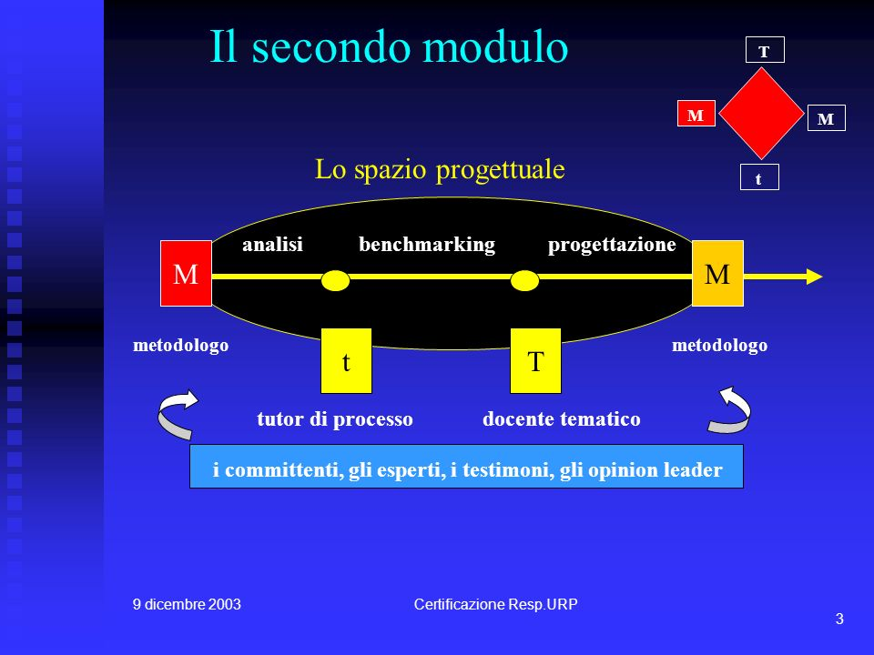 9 dicembre 2003Certificazione Resp.URP 3 Il secondo modulo t T M M MM tT analisibenchmarkingprogettazione tutor di processodocente tematico metodologo Lo spazio progettuale i committenti, gli esperti, i testimoni, gli opinion leader