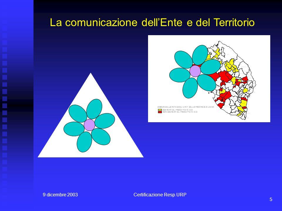 9 dicembre 2003Certificazione Resp.URP 5 La comunicazione dellEnte e del Territorio