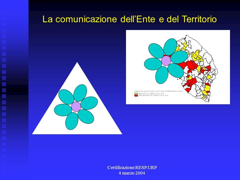 Certificazione RESP.URP 4 marzo 2004 La comunicazione dellEnte e del Territorio