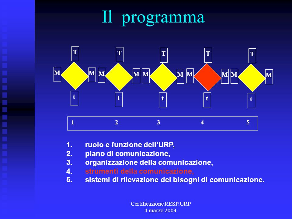Certificazione RESP.URP 4 marzo 2004 Il programma 1 2 3 4 5 t T M M t T M M t T M M t T M M t T M M 1.
