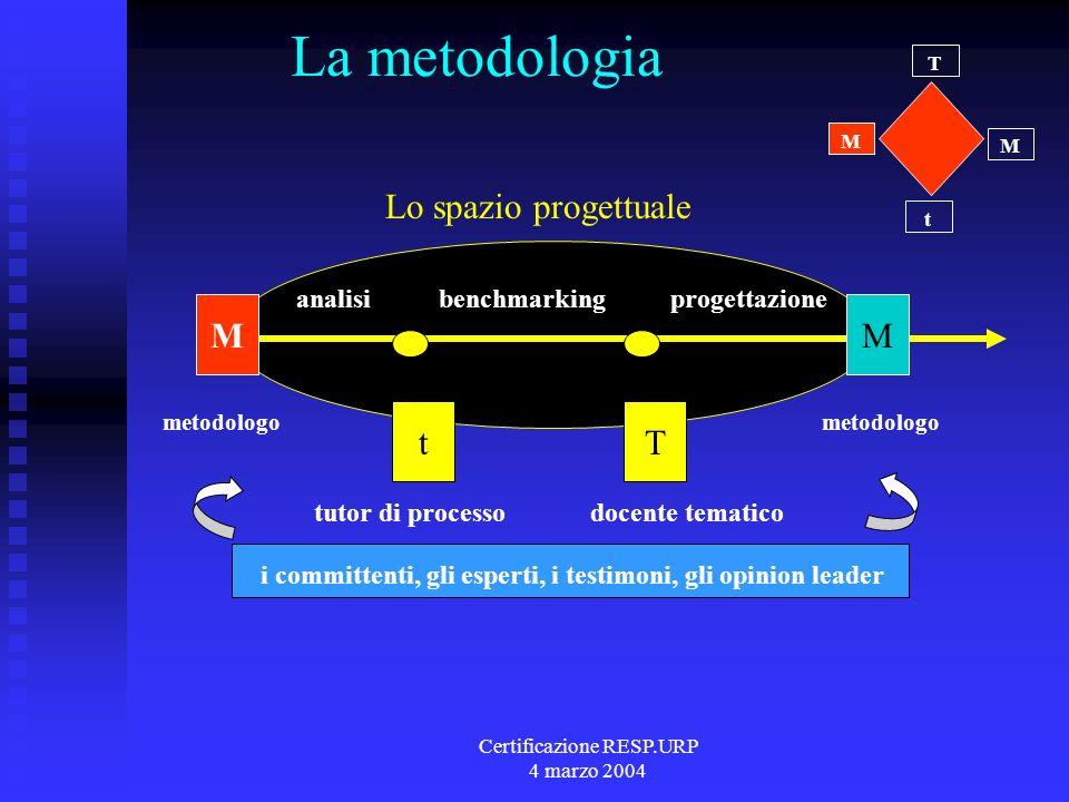Certificazione RESP.URP 4 marzo 2004 La metodologia t T M M MM tT analisibenchmarkingprogettazione tutor di processodocente tematico metodologo Lo spazio progettuale i committenti, gli esperti, i testimoni, gli opinion leader