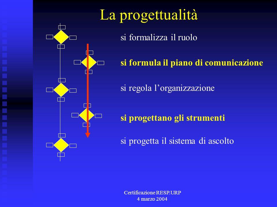 Certificazione RESP.URP 4 marzo 2004 La progettualità si formalizza il ruolo si formula il piano di comunicazione si regola lorganizzazione si progettano gli strumenti si progetta il sistema di ascolto