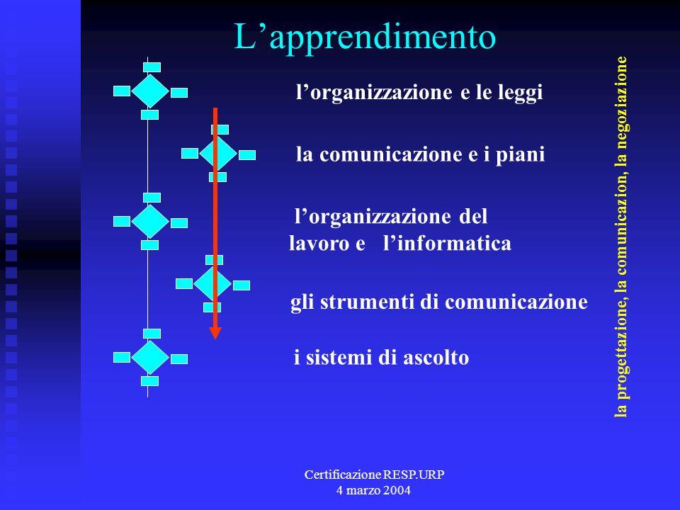 Certificazione RESP.URP 4 marzo 2004 Scenario 1.Sollecitazioni 2.