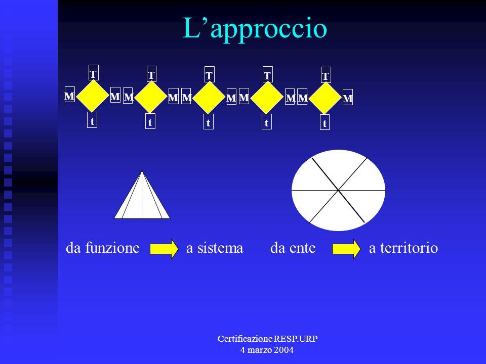 Certificazione RESP.URP 4 marzo 2004 Lapproccio t T M M t T M M t T M M t T M M t T M M da funzione a sistema da ente a territorio