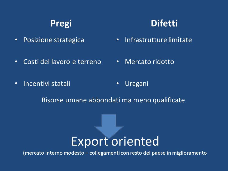 Export oriented (mercato interno modesto – collegamenti con resto del paese in miglioramento Pregi Posizione strategica Costi del lavoro e terreno Inc
