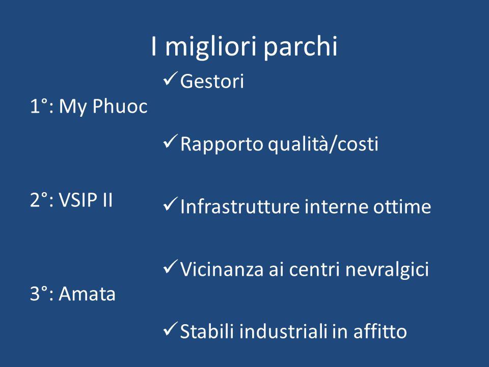 I migliori parchi 1°: My Phuoc 2°: VSIP II 3°: Amata Gestori Rapporto qualità/costi Infrastrutture interne ottime Vicinanza ai centri nevralgici Stabi