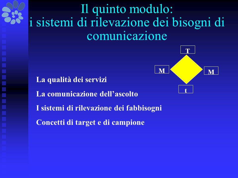 Il quinto modulo: i sistemi di rilevazione dei bisogni di comunicazione t T M M La qualità dei servizi La comunicazione dellascolto I sistemi di rilevazione dei fabbisogni Concetti di target e di campione