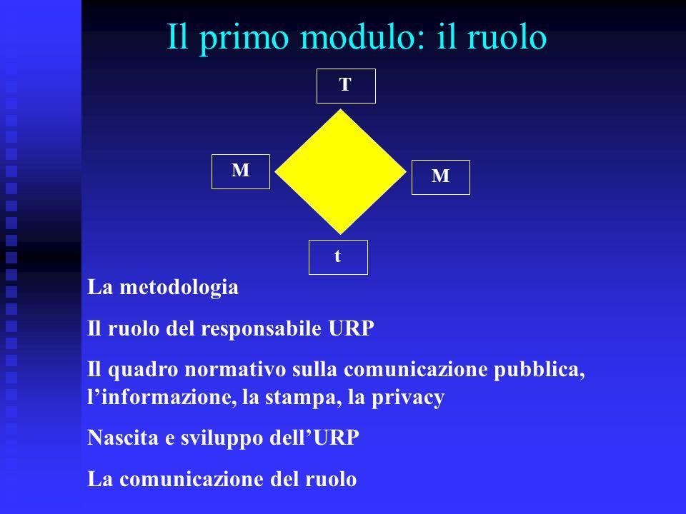 Il primo modulo: il ruolo t T M M La metodologia Il ruolo del responsabile URP Il quadro normativo sulla comunicazione pubblica, linformazione, la stampa, la privacy Nascita e sviluppo dellURP La comunicazione del ruolo