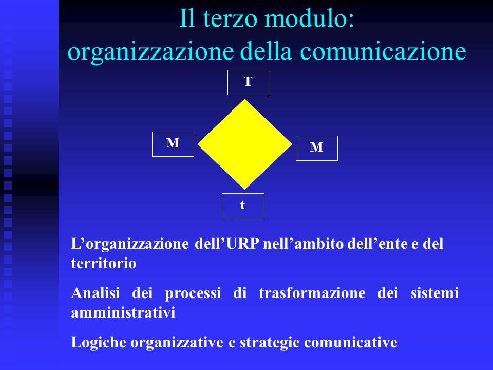 Il terzo modulo: organizzazione della comunicazione t T M M Lorganizzazione dellURP nellambito dellente e del territorio Analisi dei processi di trasformazione dei sistemi amministrativi Logiche organizzative e strategie comunicative