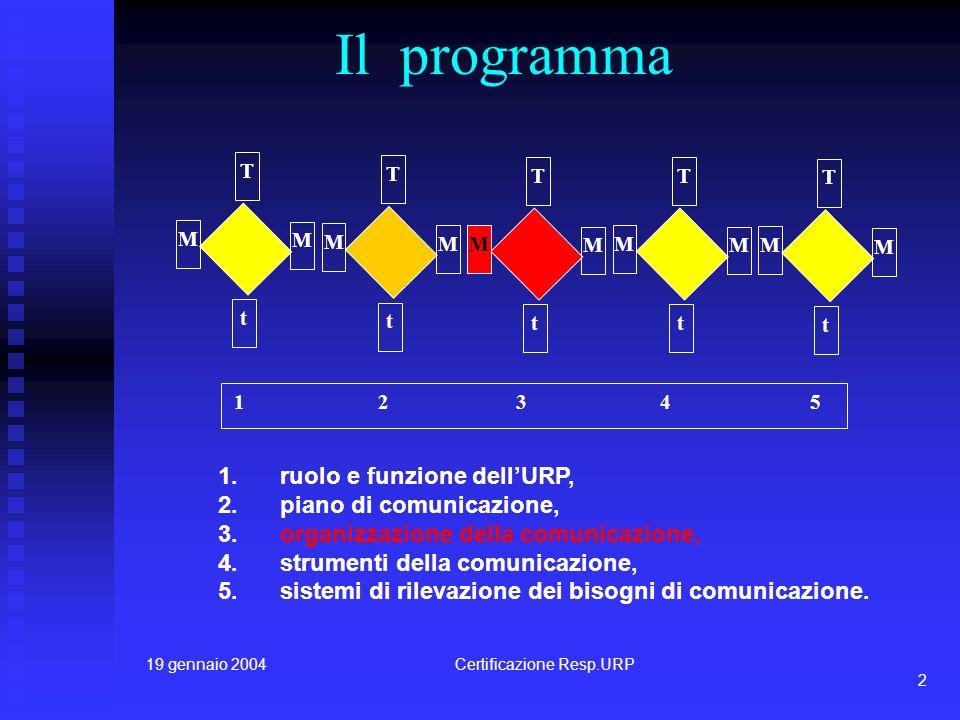 19 gennaio 2004Certificazione Resp.URP1 Responsabili URP della Provincia di Lecce Lecce, 19 Gennaio 2004 Organizzazione della Comnicazione terzo modul