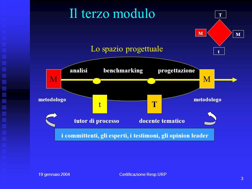 19 gennaio 2004Certificazione Resp.URP 3 Il terzo modulo t T M M MM tT analisibenchmarkingprogettazione tutor di processodocente tematico metodologo Lo spazio progettuale i committenti, gli esperti, i testimoni, gli opinion leader