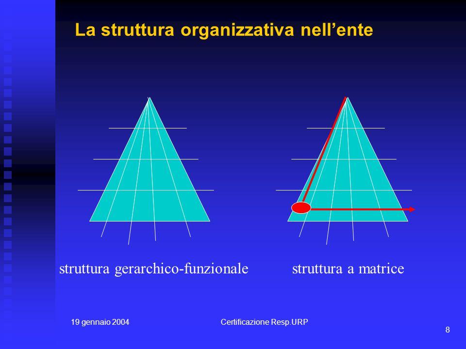19 gennaio 2004Certificazione Resp.URP 8 La struttura organizzativa nellente struttura gerarchico-funzionalestruttura a matrice