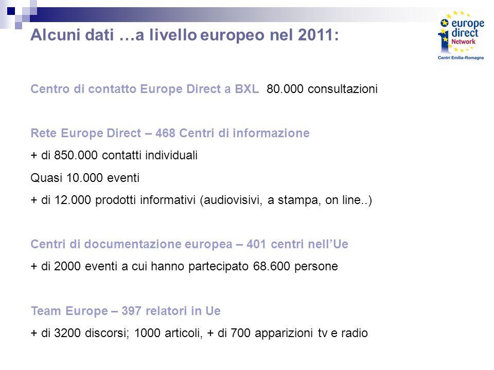 Alcuni dati …a livello europeo nel 2011: Centro di contatto Europe Direct a BXL 80.000 consultazioni Rete Europe Direct – 468 Centri di informazione + di 850.000 contatti individuali Quasi 10.000 eventi + di 12.000 prodotti informativi (audiovisivi, a stampa, on line..) Centri di documentazione europea – 401 centri nellUe + di 2000 eventi a cui hanno partecipato 68.600 persone Team Europe – 397 relatori in Ue + di 3200 discorsi; 1000 articoli, + di 700 apparizioni tv e radio