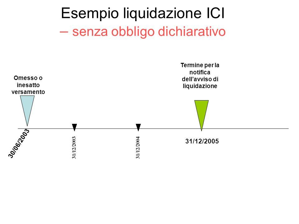 Esempio liquidazione ICI – senza obbligo dichiarativo Omesso o inesatto versamento 30/06/2003 Termine per la notifica dellavviso di liquidazione 31/12