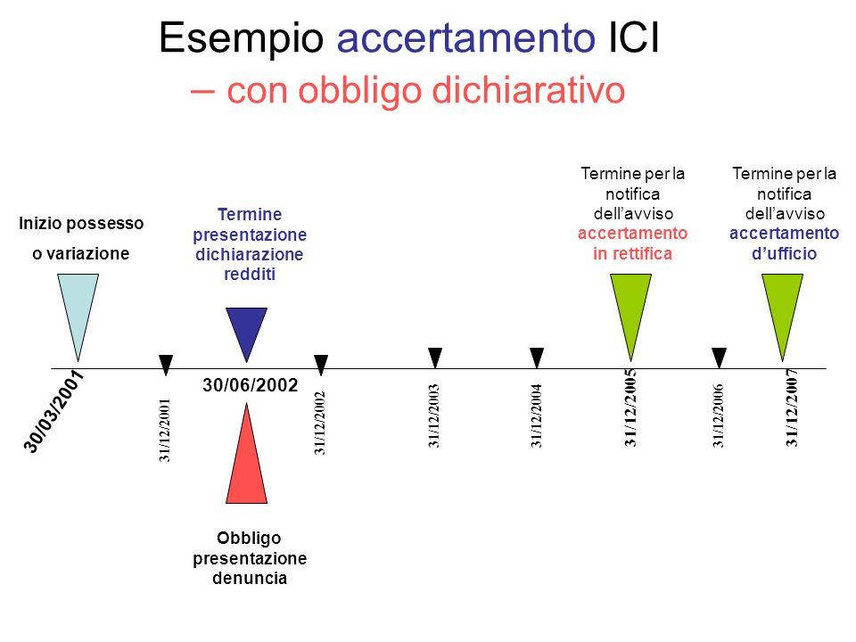 Esempio accertamento ICI – con obbligo dichiarativo Inizio possesso o variazione 30/03/2001 Obbligo presentazione denuncia Termine per la notifica del