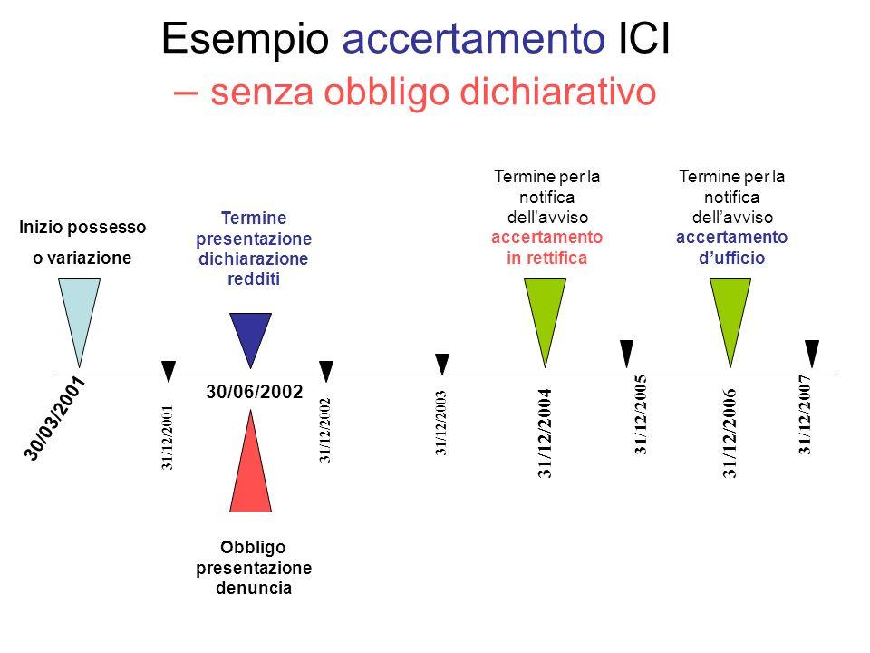 Esempio accertamento ICI – senza obbligo dichiarativo Inizio possesso o variazione 30/03/2001 Obbligo presentazione denuncia Termine per la notifica d