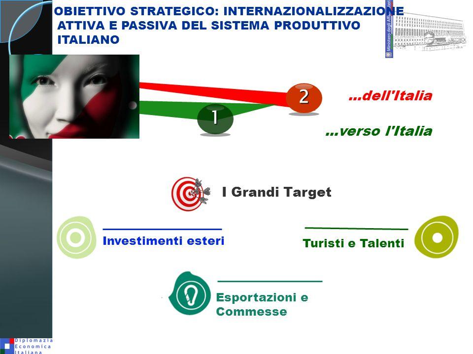...dell'Italia...verso l'Italia Esportazioni e Commesse Turisti e Talenti 1 Investimenti esteri 2 OBIETTIVO STRATEGICO: INTERNAZIONALIZZAZIONE ATTIVA